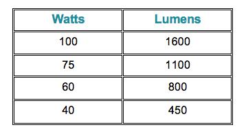 watts vs lumens chart