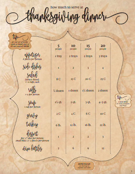 Thanksgiving Dinner Serving Sizes