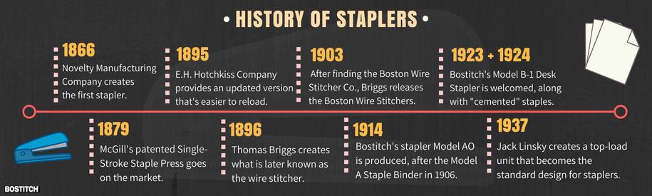 stapler timeline