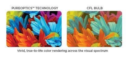 LED Color CRI