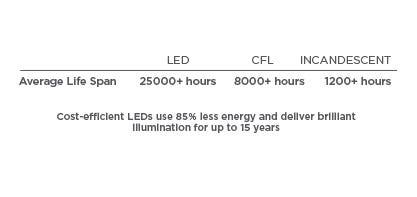 LED Conservation