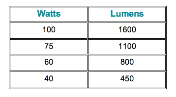 Watts to Lumens